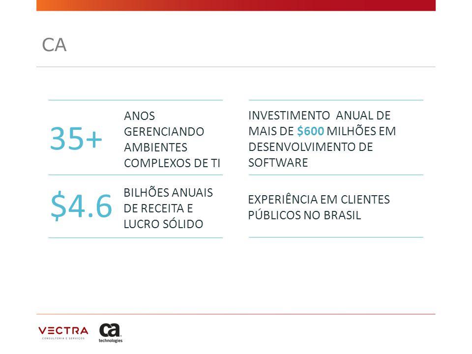 CA 35+ $4.6 ANOS GERENCIANDO AMBIENTES COMPLEXOS DE TI BILHÕES ANUAIS DE RECEITA E LUCRO SÓLIDO INVESTIMENTO ANUAL DE MAIS DE $600 MILHÕES EM DESENVOLVIMENTO DE SOFTWARE EXPERIÊNCIA EM CLIENTES PÚBLICOS NO BRASIL