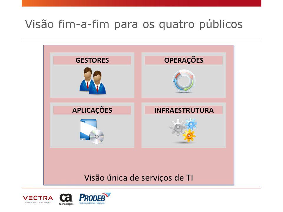 Visão única de serviços de TI Visão fim-a-fim para os quatro públicos GESTORES APLICAÇÕES OPERAÇÕES INFRAESTRUTURA