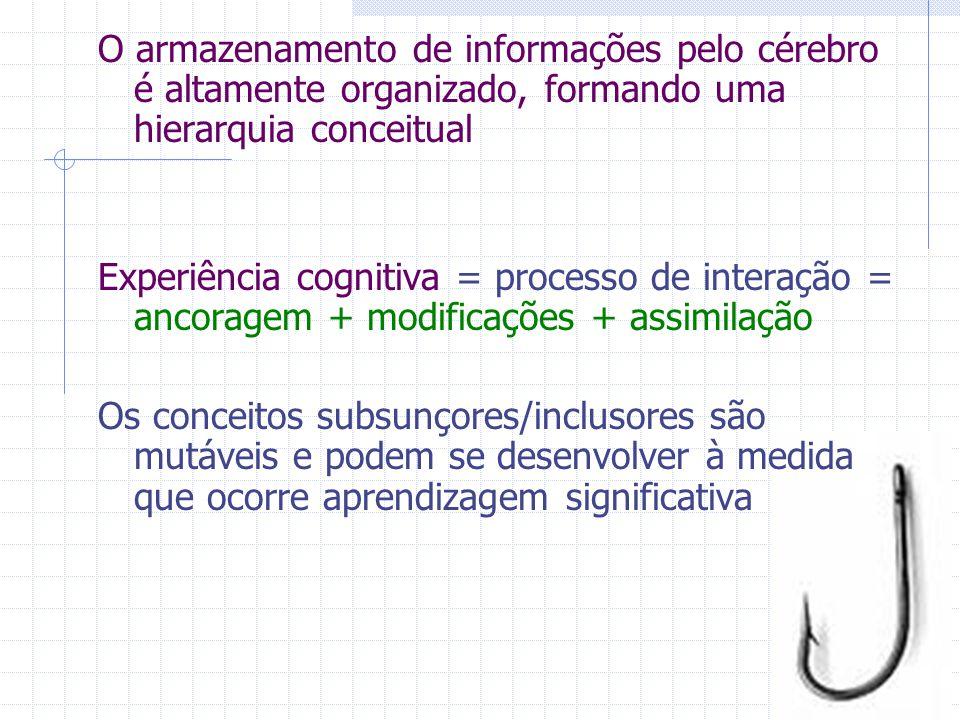 O armazenamento de informações pelo cérebro é altamente organizado, formando uma hierarquia conceitual Experiência cognitiva = processo de interação = ancoragem + modificações + assimilação Os conceitos subsunçores/inclusores são mutáveis e podem se desenvolver à medida que ocorre aprendizagem significativa