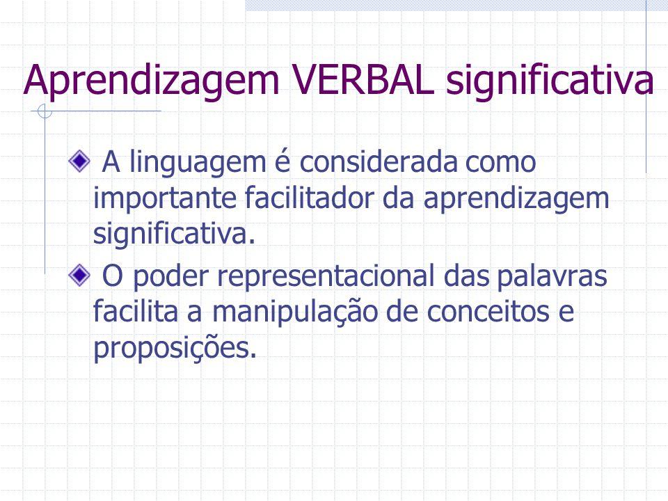 Aprendizagem VERBAL significativa A linguagem é considerada como importante facilitador da aprendizagem significativa.