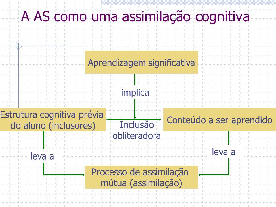 A AS como uma assimilação cognitiva Aprendizagem significativa Estrutura cognitiva prévia do aluno (inclusores) Conteúdo a ser aprendido Processo de assimilação mútua (assimilação) implica Inclusão obliteradora leva a
