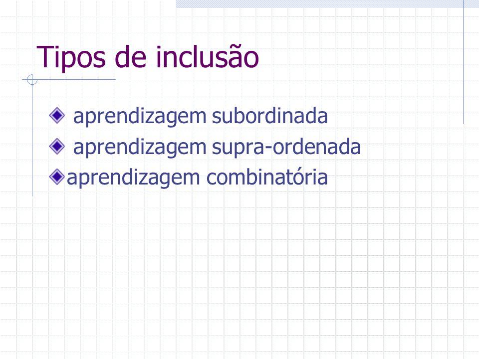 Tipos de inclusão aprendizagem subordinada aprendizagem supra-ordenada aprendizagem combinatória