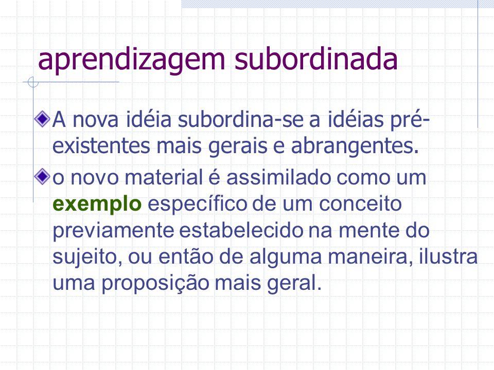 aprendizagem subordinada A nova idéia subordina-se a idéias pré- existentes mais gerais e abrangentes.