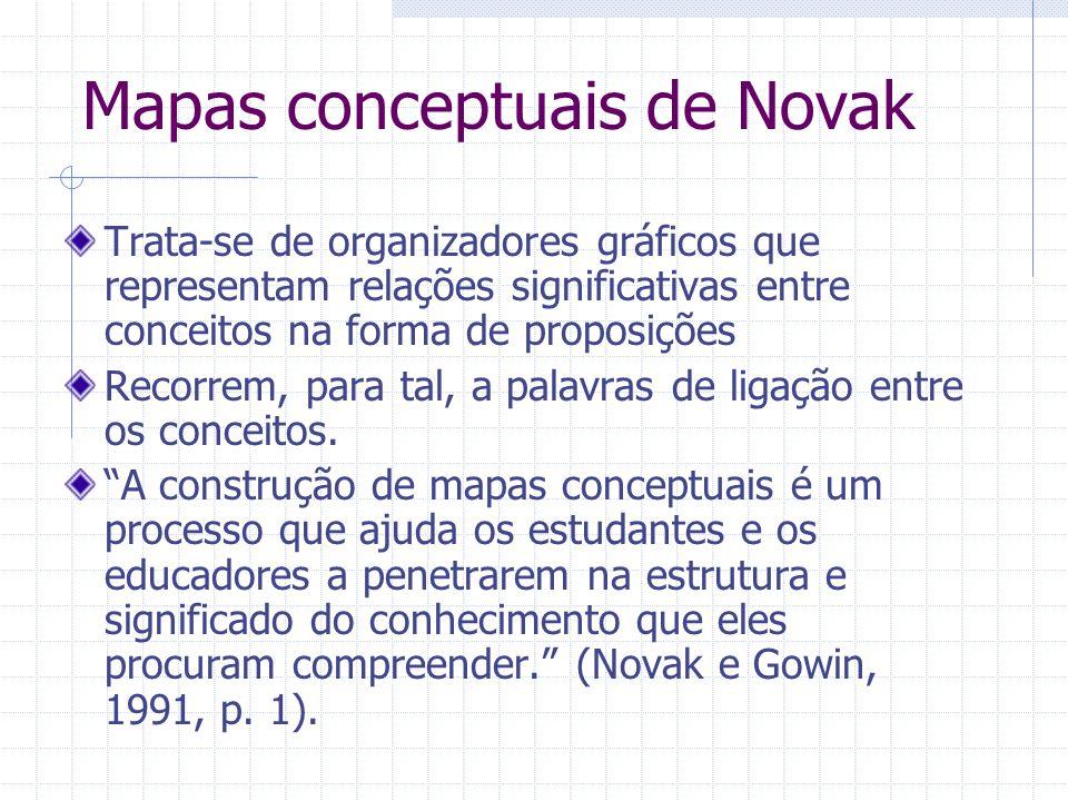 Mapas conceptuais de Novak Trata-se de organizadores gráficos que representam relações significativas entre conceitos na forma de proposições Recorrem, para tal, a palavras de ligação entre os conceitos.