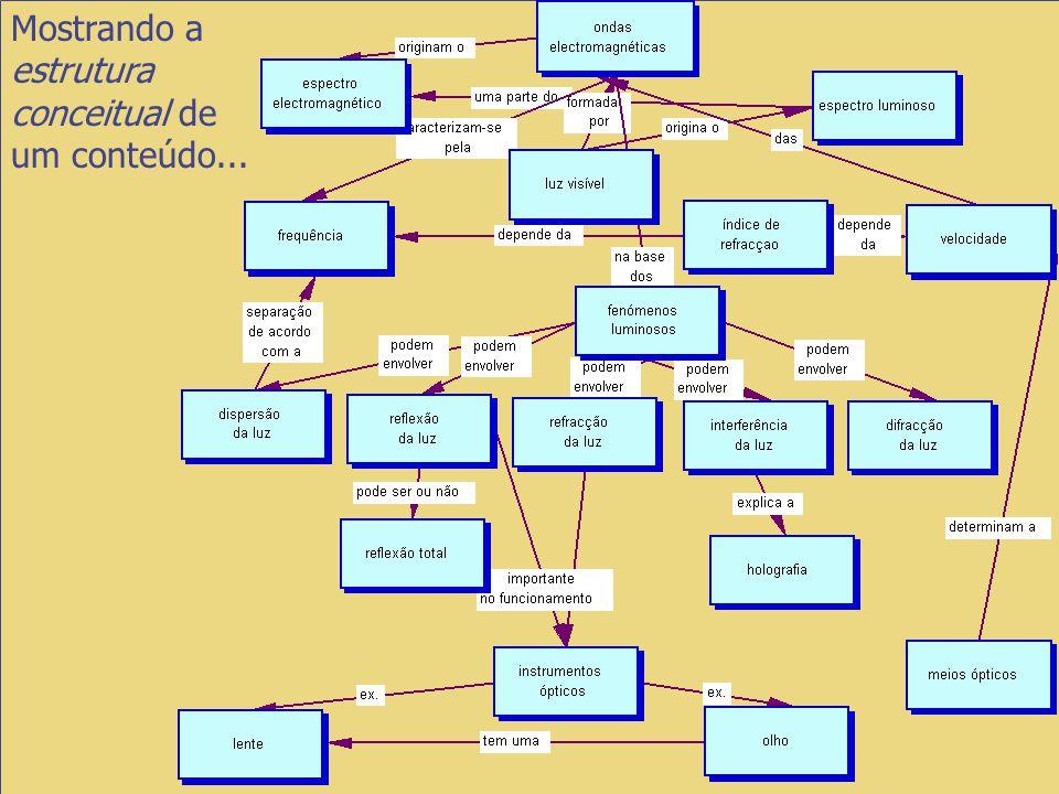 Mostrando a estrutura conceitual de um conteúdo...