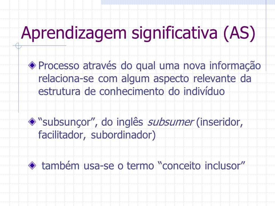 Na AM, o conhecimento fica arbitrariamente distribuído na estrutura cognitiva sem ligar-se a conceitos subsunçores específicos A distinção entre AS e AM não é uma dicotomia, mas sim um contínuo.