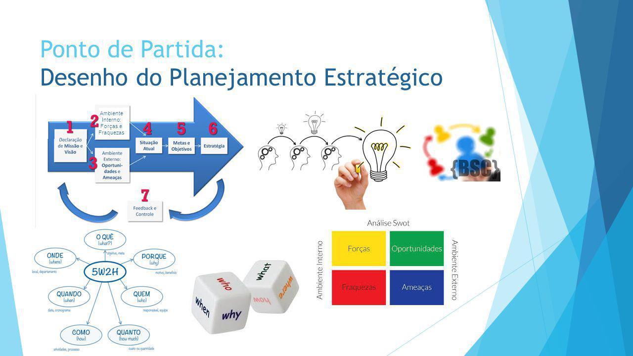 Ponto de Partida: Desenho do Planejamento Estratégico Ambiente Interno: Forças e Fraquezas