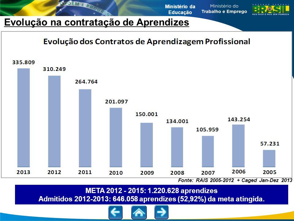 Ministério da Educação Evolução na contratação de Aprendizes META 2012 - 2015: 1.220.628 aprendizes Admitidos 2012-2013: 646.058 aprendizes (52,92%) d
