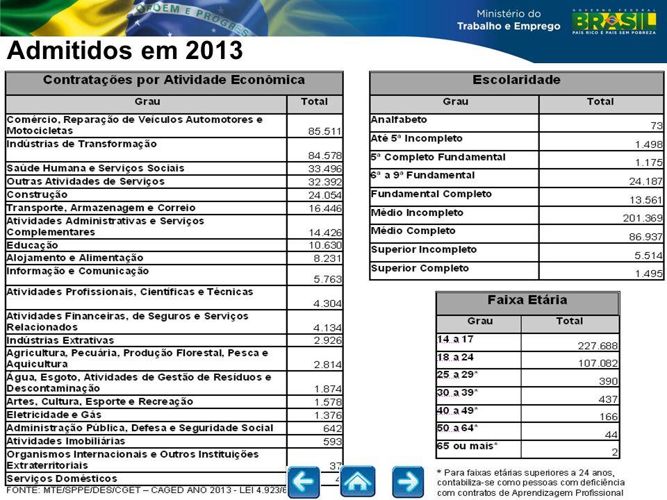 Admitidos em 2013 Fonte: CAGED acumulado Jan a Dez 2012 - Ministério do Trabalho