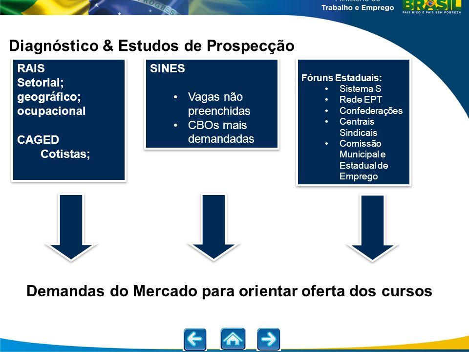 Demandas do Mercado para orientar oferta dos cursos Diagnóstico & Estudos de Prospecção RAIS Setorial; geográfico; ocupacional CAGED Cotistas; RAIS Se