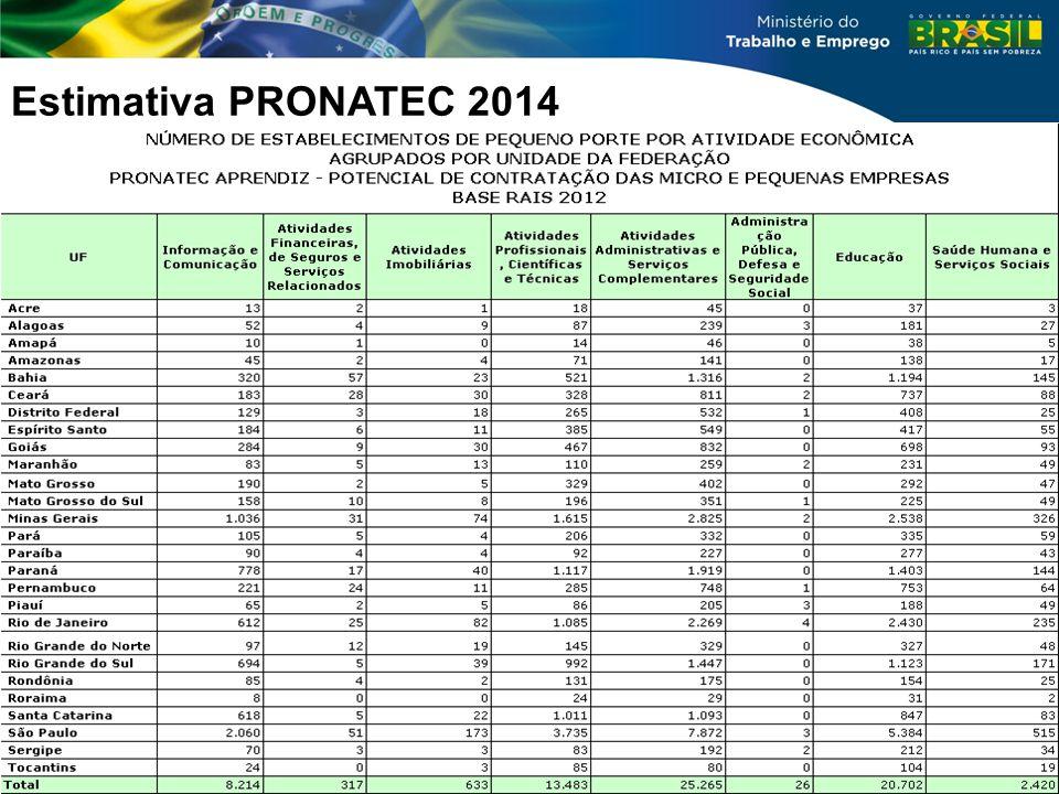 Estimativa PRONATEC 2014