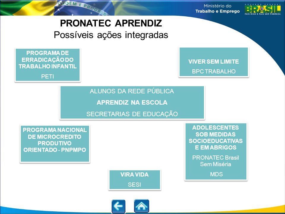 PRONATEC APRENDIZ Possíveis ações integradas PROGRAMA DE ERRADICAÇÃO DO TRABALHO INFANTIL PETI PROGRAMA DE ERRADICAÇÃO DO TRABALHO INFANTIL PETI PROGR