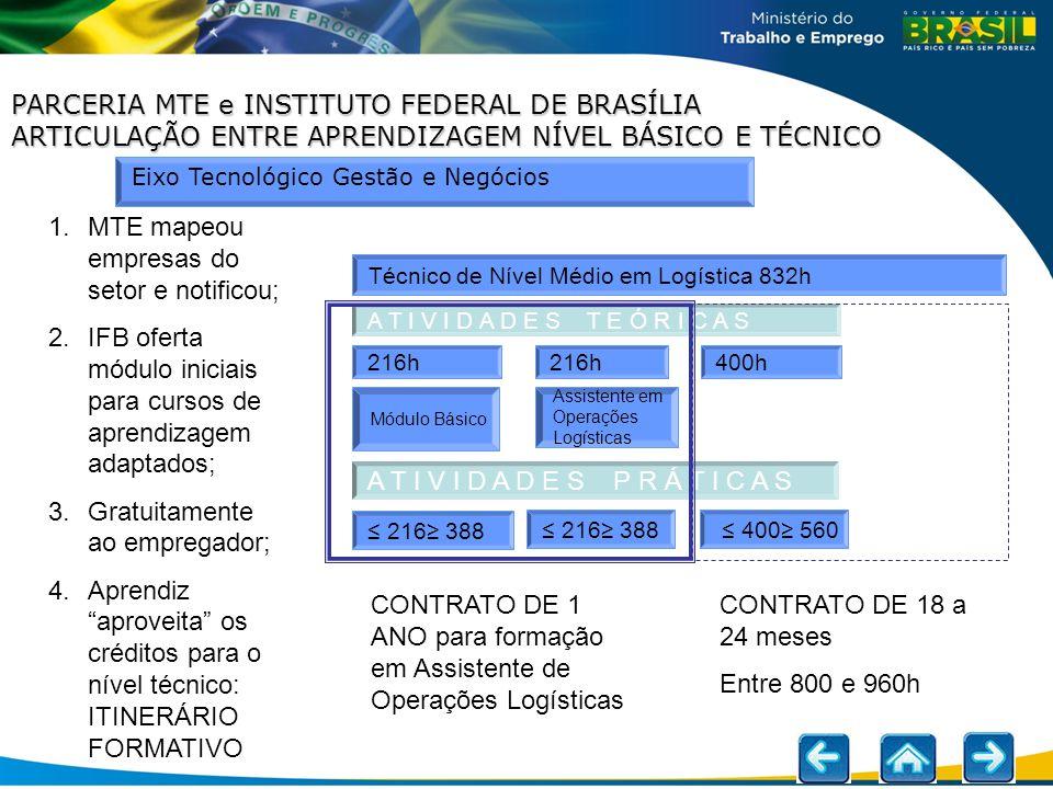 Eixo Tecnológico Gestão e Negócios Técnico de Nível Médio em Logística 832h A T I V I D A D E S T E Ó R I C A S 216h 400h Módulo Básico Assistente em