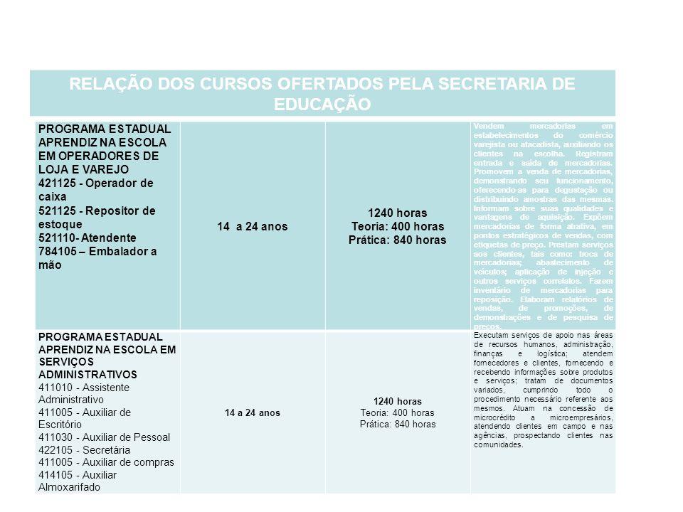 PROGRAMA ESTADUAL APRENDIZ NA ESCOLA EM OPERADORES DE LOJA E VAREJO 421125 - Operador de caixa 521125 - Repositor de estoque 521110- Atendente 784105