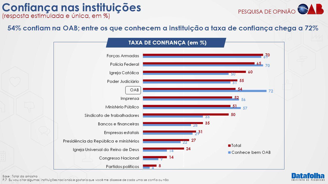 Confiança nas instituições (resposta estimulada e única, em %) TAXA DE CONFIANÇA (em %) Base : Total da amostra P.7 Eu vou citar algumas instituições
