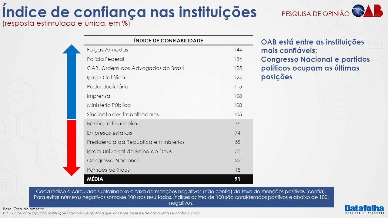 Índice de confiança nas instituições (resposta estimulada e única, em %) Base : Total da amostra P.7 Eu vou citar algumas instituições nacionais e gos