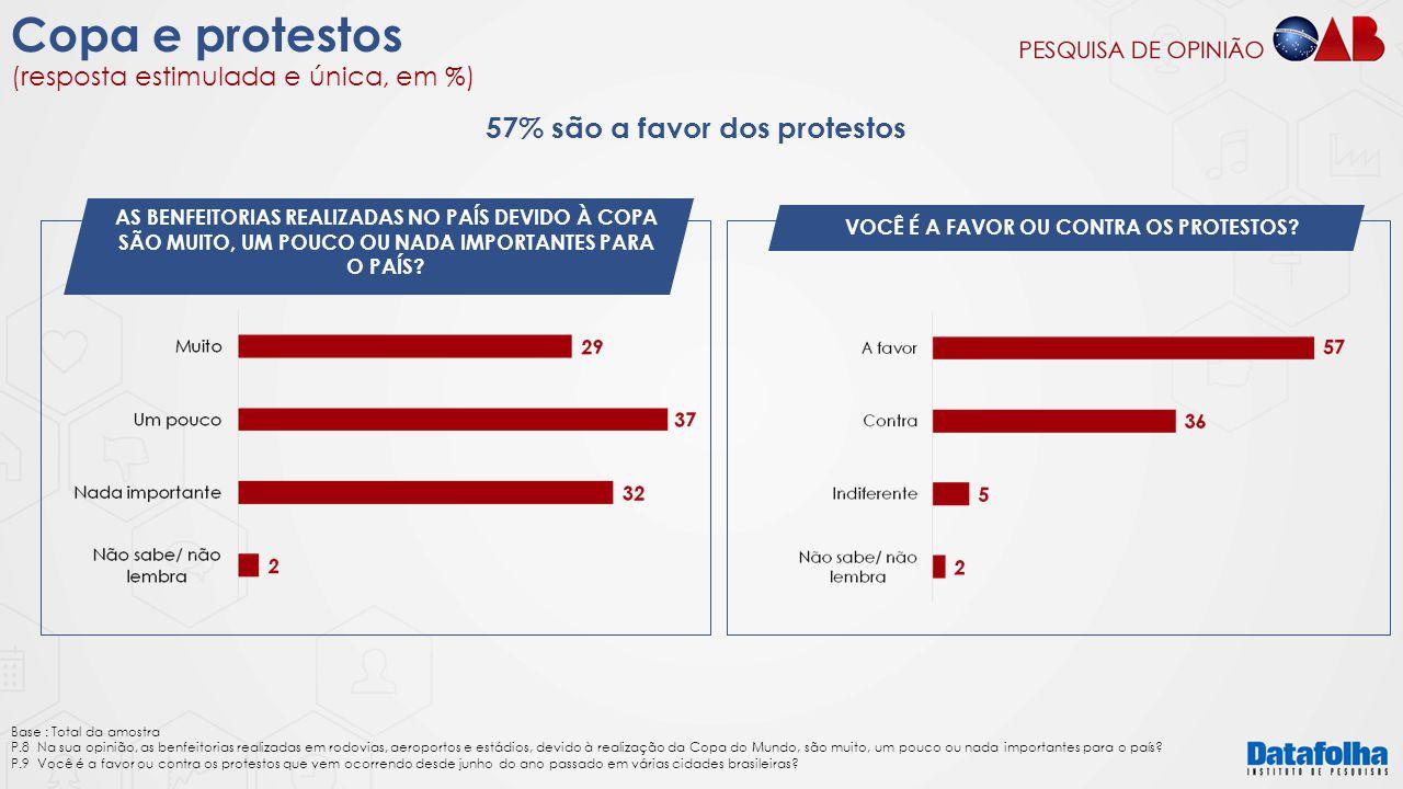 Copa e protestos (resposta estimulada e única, em %) AS BENFEITORIAS REALIZADAS NO PAÍS DEVIDO À COPA SÃO MUITO, UM POUCO OU NADA IMPORTANTES PARA O P