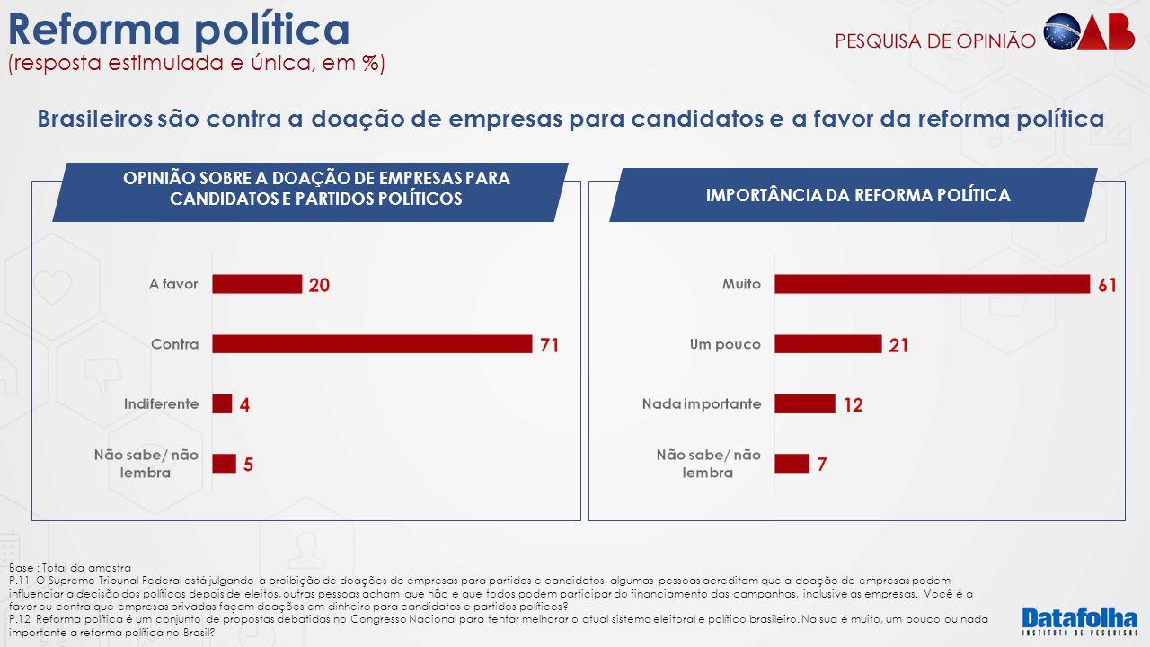 Reforma política (resposta estimulada e única, em %) OPINIÃO SOBRE A DOAÇÃO DE EMPRESAS PARA CANDIDATOS E PARTIDOS POLÍTICOS IMPORTÂNCIA DA REFORMA PO