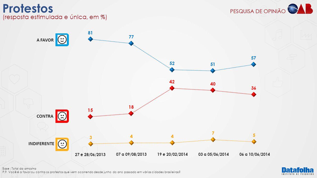 INDIFERENTE A FAVOR CONTRA 27 e 28/06/2013 Protestos Base : Total da amostra P.9 Você é a favor ou contra os protestos que vem ocorrendo desde junho d