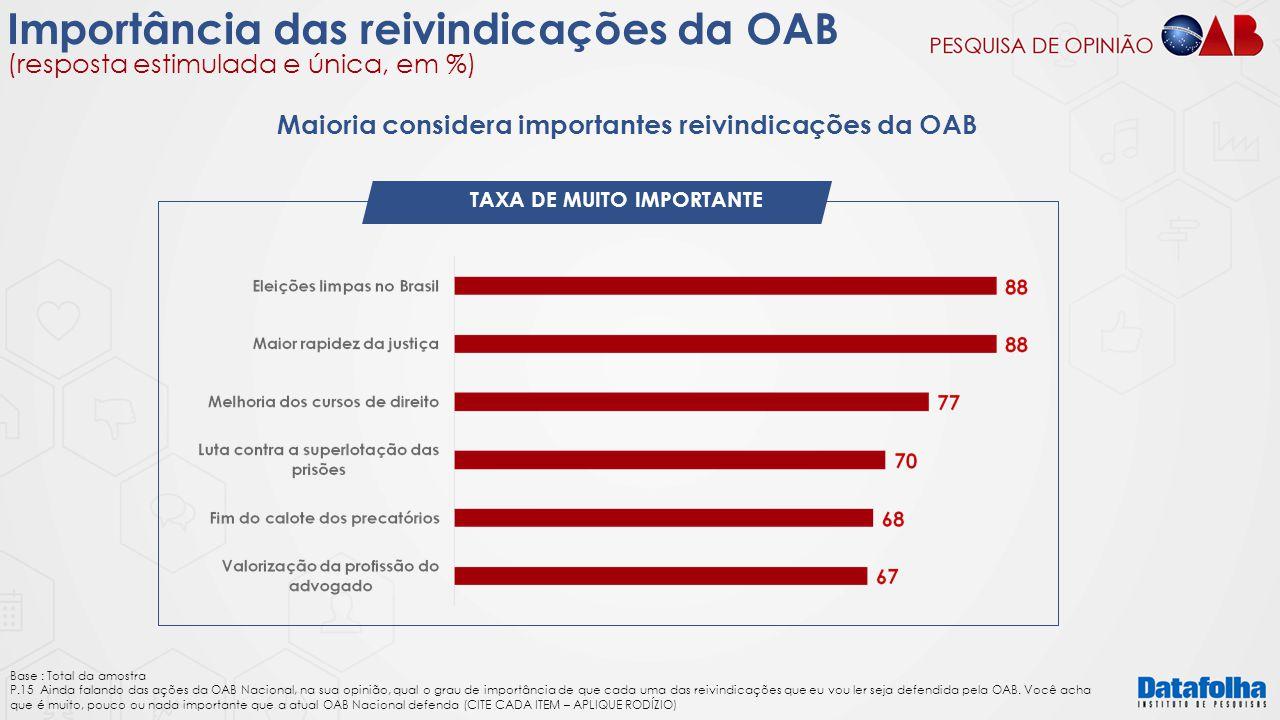 Importância das reivindicações da OAB (resposta estimulada e única, em %) TAXA DE MUITO IMPORTANTE Base : Total da amostra P.15 Ainda falando das açõe
