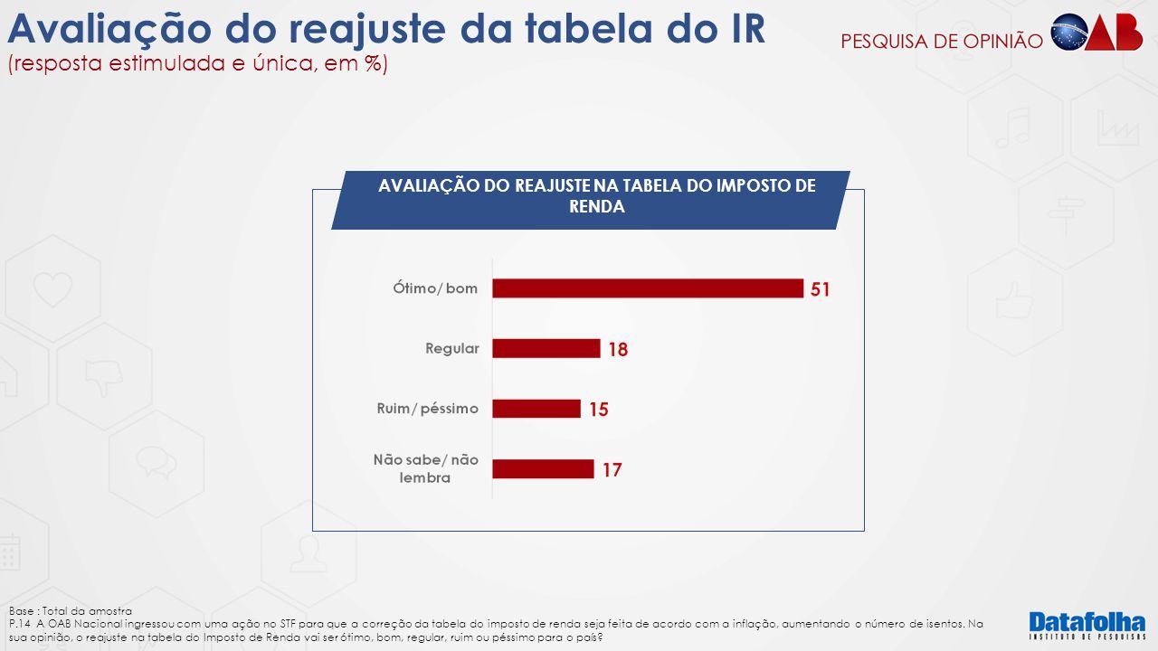 Avaliação do reajuste da tabela do IR (resposta estimulada e única, em %) AVALIAÇÃO DO REAJUSTE NA TABELA DO IMPOSTO DE RENDA Base : Total da amostra