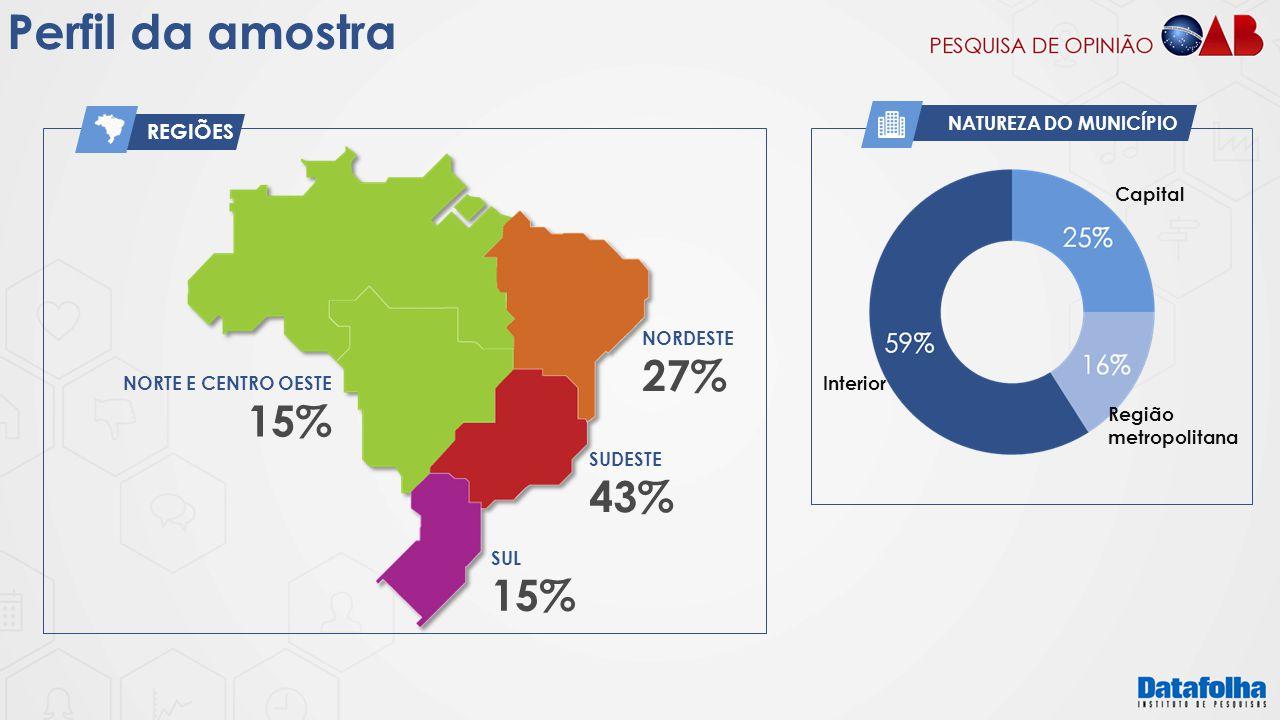 Perfil da amostra SUDESTE 43% NORDESTE 27% SUL 15% NORTE E CENTRO OESTE 15% REGIÕES NATUREZA DO MUNICÍPIO Interior Capital Região metropolitana