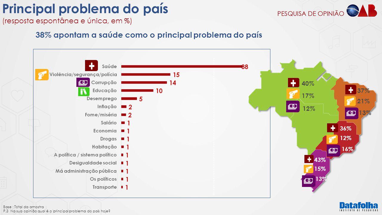 Principal problema do país (resposta espontânea e única, em %) 40% 17% 12% 37% 21% 13% 36% 12% 16% 43% 15% 13% Base : Total da amostra P.3 Na sua opin