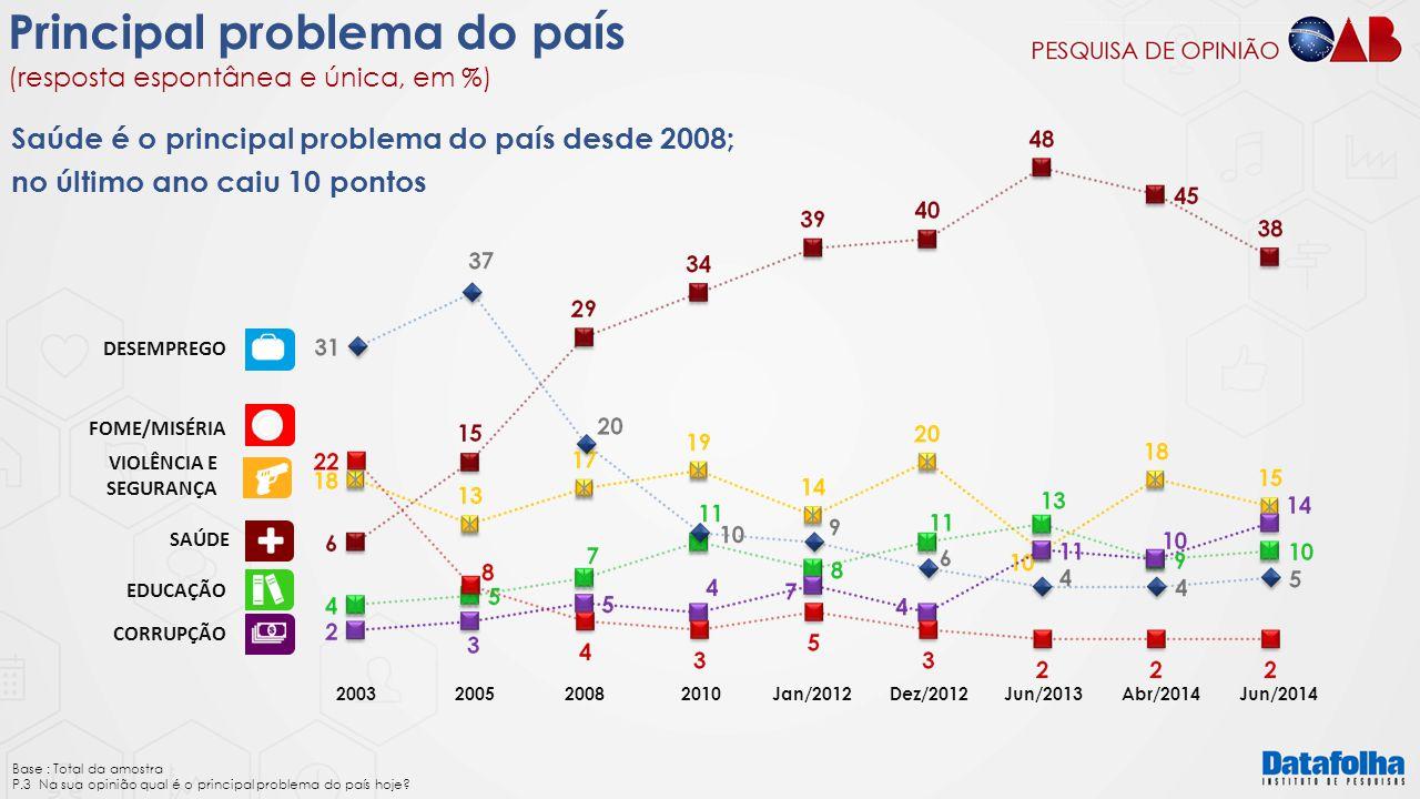 VIOLÊNCIA E SEGURANÇA SAÚDE EDUCAÇÃO CORRUPÇÃO DESEMPREGO FOME/MISÉRIA Principal problema do país (resposta espontânea e única, em %) Base : Total da