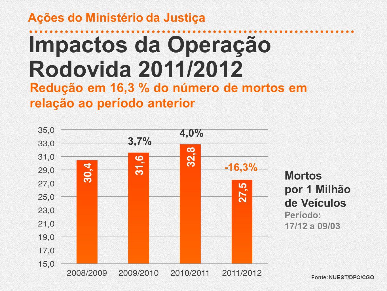 Redução em 16,3 % do número de mortos em relação ao período anterior Impactos da Operação Rodovida 2011/2012 Impactos da Operação Rodovida 2011/2012 F