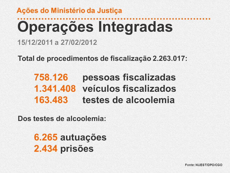 Total de procedimentos de fiscalização 2.263.017: 758.126 pessoas fiscalizadas 1.341.408 veículos fiscalizados 163.483 testes de alcoolemia Dos testes