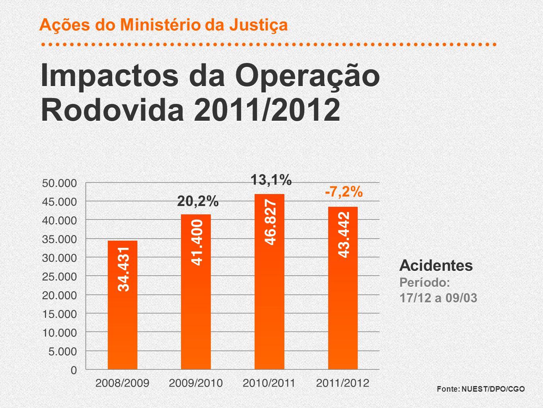 Redução em 14,8 % do número de acidentes em relação ao período anterior Impactos da Operação Rodovida 2011/2012 Impactos da Operação Rodovida 2011/2012 Fonte: NUEST/DPO/CGO 10,4% 3,6% -14,8% Acidentes por 1 Milhão de Veículos Período: 17/12 a 09/03 Acidentes por 1 Milhão de Veículos Período: 17/12 a 09/03 Ações do Ministério da Justiça