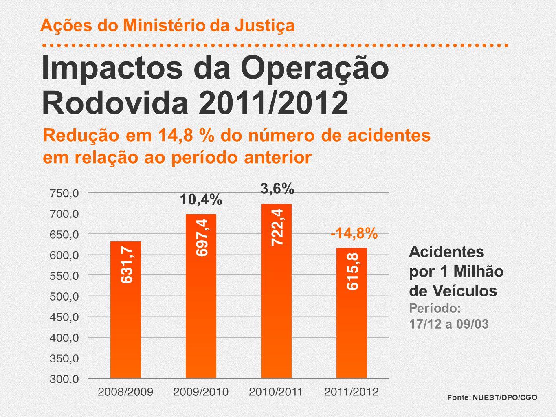 Feridos Período: 17/12 a 09/03 Feridos Período: 17/12 a 09/03 Impactos da Operação Rodovida 2011/2012 Impactos da Operação Rodovida 2011/2012 Fonte: NUEST/DPO/CGO 13,2% 11,5% -7,7% Ações do Ministério da Justiça