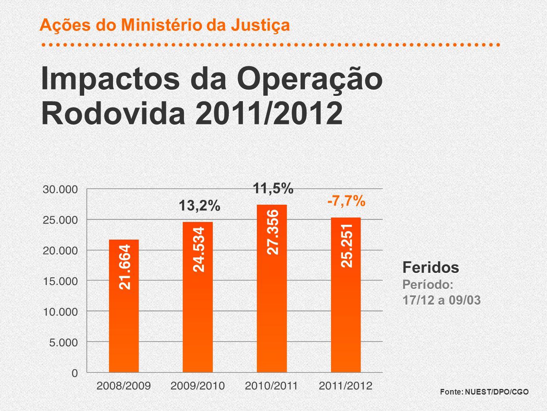 Redução em 15,2 % do número de feridos em relação ao período anterior Impactos da Operação Rodovida 2011/2012 Impactos da Operação Rodovida 2011/2012 Fonte: NUEST/DPO/CGO 4,0% 2,1% -15,2% Feridos por 1 Milhão de Veículos Período: 17/12 a 09/03 Feridos por 1 Milhão de Veículos Período: 17/12 a 09/03 Ações do Ministério da Justiça