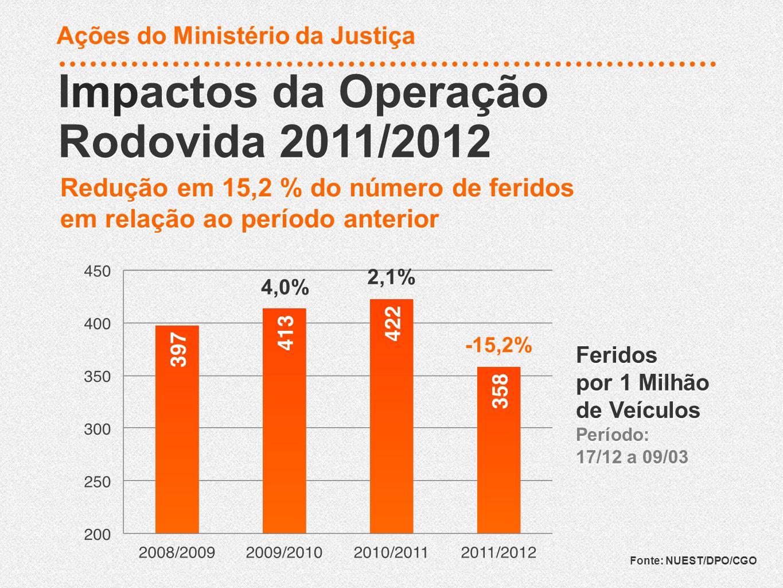 Mortos Período: 17/12 a 09/03 Mortos Período: 17/12 a 09/03 Impactos da Operação Rodovida 2011/2012 Impactos da Operação Rodovida 2011/2012 Fonte: NUEST/DPO/CGO 13,0% 13,5% -8,9% Ações do Ministério da Justiça