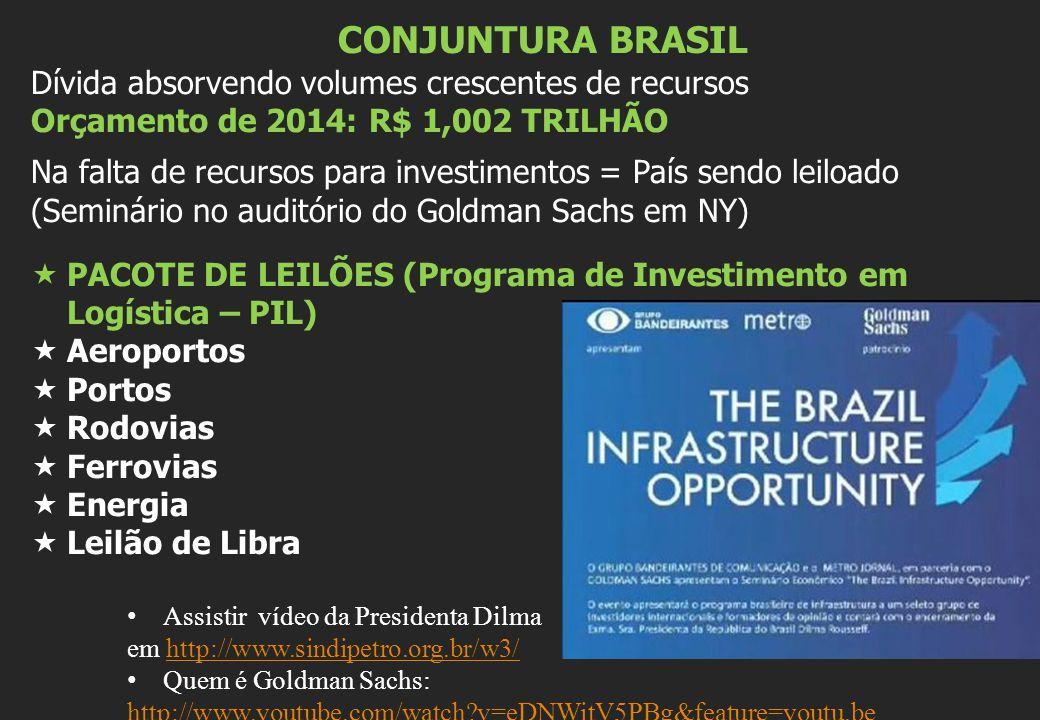 CONJUNTURA BRASIL Dívida absorvendo volumes crescentes de recursos Orçamento de 2014: R$ 1,002 TRILHÃO Na falta de recursos para investimentos = País sendo leiloado (Seminário no auditório do Goldman Sachs em NY)  PACOTE DE LEILÕES (Programa de Investimento em Logística – PIL)  Aeroportos  Portos  Rodovias  Ferrovias  Energia  Leilão de Libra Assistir vídeo da Presidenta Dilma em http://www.sindipetro.org.br/w3/http://www.sindipetro.org.br/w3/ Quem é Goldman Sachs: http://www.youtube.com/watch?v=eDNWitV5PBg&feature=youtu.be