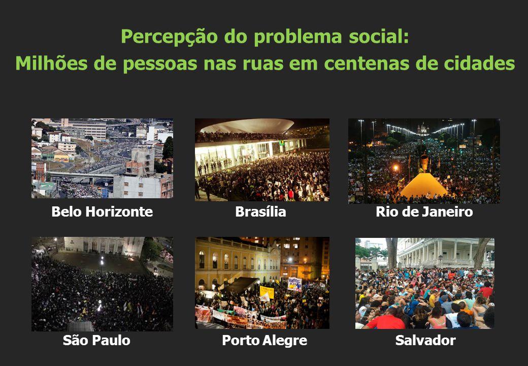 Belo Horizonte Brasília Rio de Janeiro São Paulo Porto Alegre Salvador Percepção do problema social: Milhões de pessoas nas ruas em centenas de cidade
