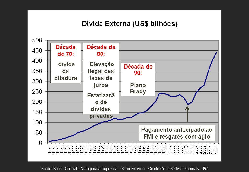 Fonte: Banco Central - Nota para a Imprensa - Setor Externo - Quadro 51 e Séries Temporais - BC Década de 70: dívida da ditadura Década de 80: Elevaçã