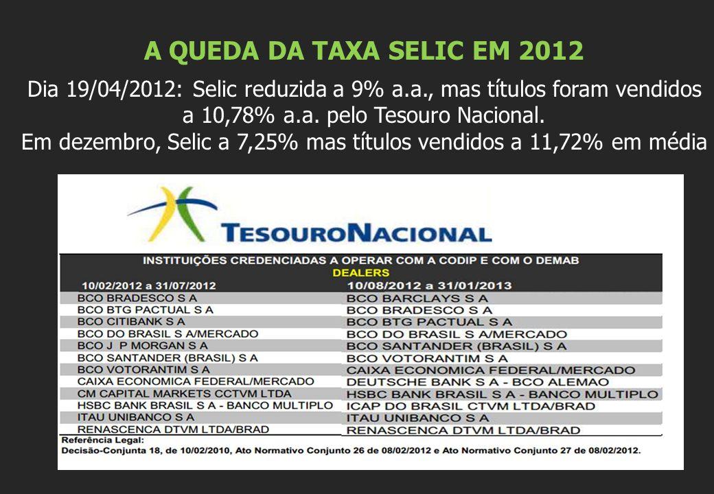 A QUEDA DA TAXA SELIC EM 2012 Dia 19/04/2012: Selic reduzida a 9% a.a., mas títulos foram vendidos a 10,78% a.a. pelo Tesouro Nacional. Em dezembro, S