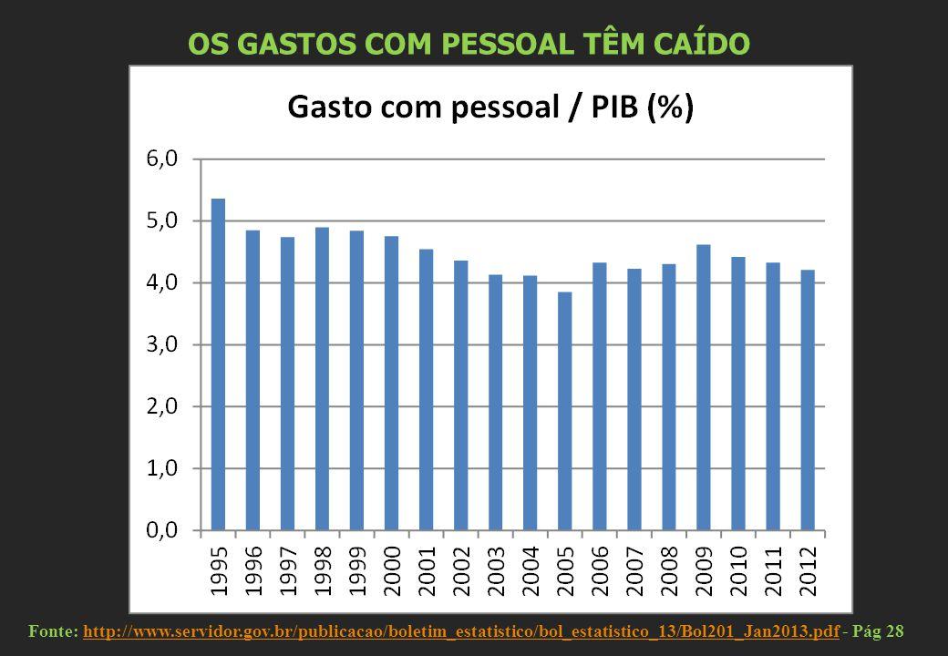 OS GASTOS COM PESSOAL TÊM CAÍDO Fonte: http://www.servidor.gov.br/publicacao/boletim_estatistico/bol_estatistico_13/Bol201_Jan2013.pdf - Pág 28http://www.servidor.gov.br/publicacao/boletim_estatistico/bol_estatistico_13/Bol201_Jan2013.pdf