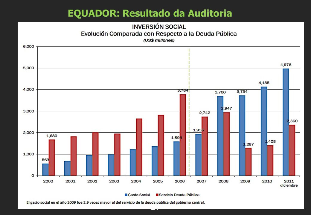 . 29 EQUADOR: Resultado da Auditoria
