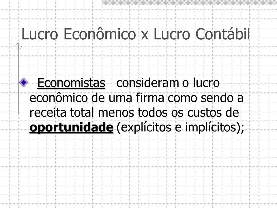 Lucro Econômico x Lucro Contábil Economistas oportunidade Economistas consideram o lucro econômico de uma firma como sendo a receita total menos todos