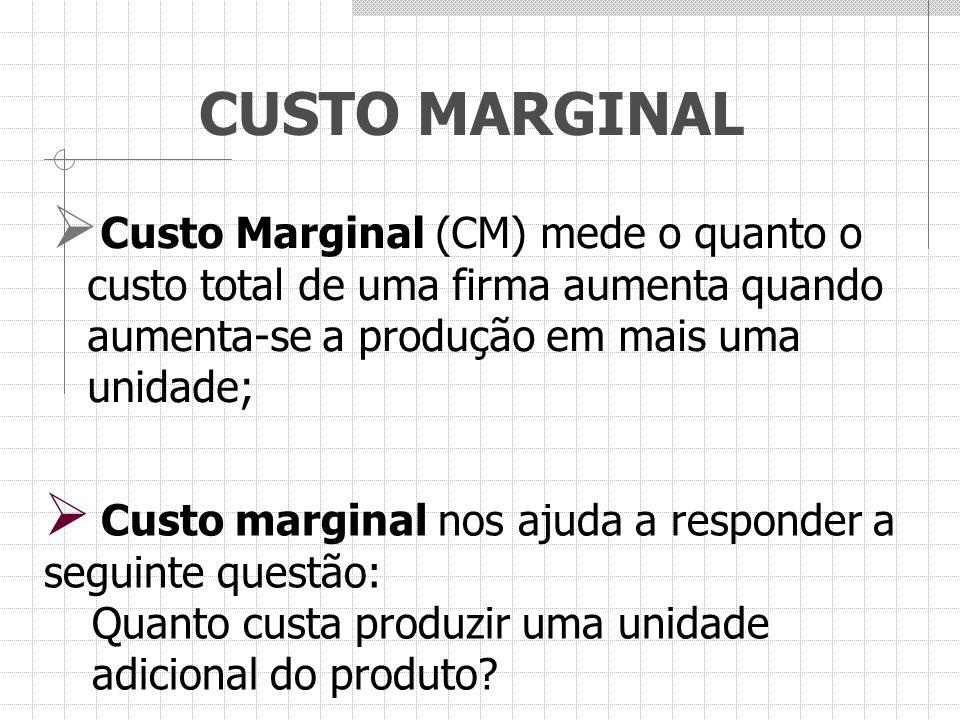 CUSTO MARGINAL  Custo Marginal (CM) mede o quanto o custo total de uma firma aumenta quando aumenta-se a produção em mais uma unidade;  Custo margin