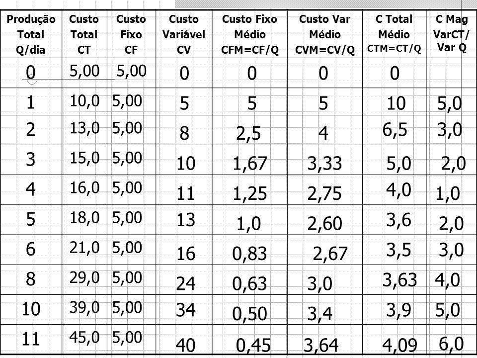 Produção Total Q/dia Custo Total CT Custo Fixo CF Custo Variável CV Custo Fixo Médio CFM=CF/Q Custo Var Médio CVM=CV/Q C Total Médio CTM=CT/Q C Mag Va