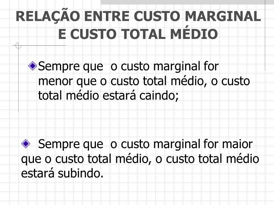 RELAÇÃO ENTRE CUSTO MARGINAL E CUSTO TOTAL MÉDIO Sempre que o custo marginal for menor que o custo total médio, o custo total médio estará caindo; Sem