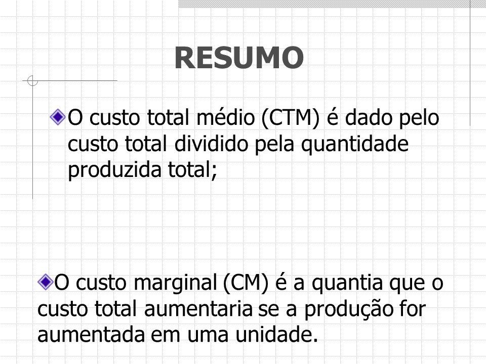 RESUMO O custo total médio (CTM) é dado pelo custo total dividido pela quantidade produzida total; O custo marginal (CM) é a quantia que o custo total