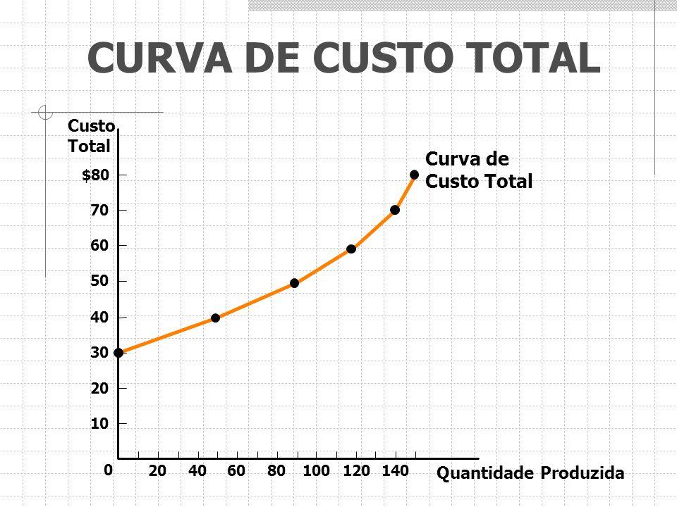CURVA DE CUSTO TOTAL Custo Total $80 70 60 50 40 30 20 10 Quantidade Produzida 0 20401401201008060 Curva de Custo Total