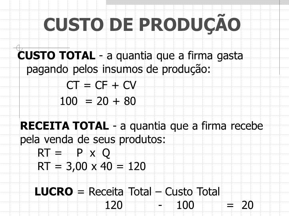 CUSTO DE PRODUÇÃO CUSTO TOTAL - a quantia que a firma gasta pagando pelos insumos de produção: CT = CF + CV 100 = 20 + 80 RECEITA TOTAL - a quantia qu