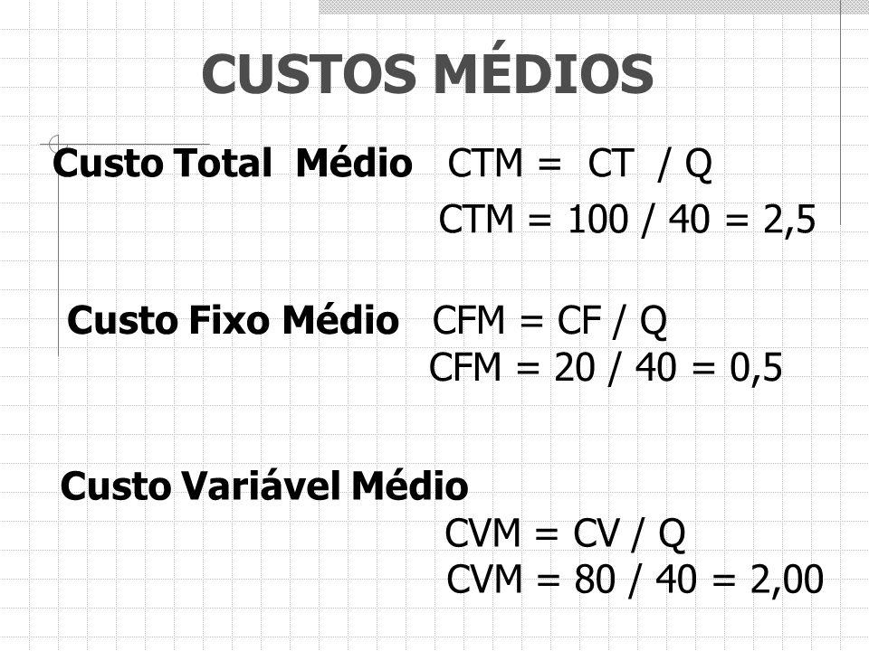 CUSTOS MÉDIOS Custo Total Médio CTM = CT / Q CTM = 100 / 40 = 2,5 Custo Fixo Médio CFM = CF / Q CFM = 20 / 40 = 0,5 Custo Variável Médio CVM = CV / Q