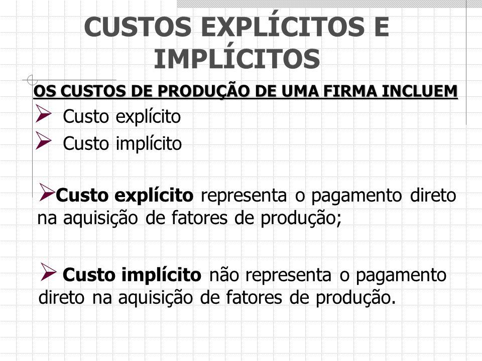 CUSTOS EXPLÍCITOS E IMPLÍCITOS OS CUSTOS DE PRODUÇÃO DE UMA FIRMA INCLUEM  Custo explícito  Custo implícito  Custo explícito representa o pagamento