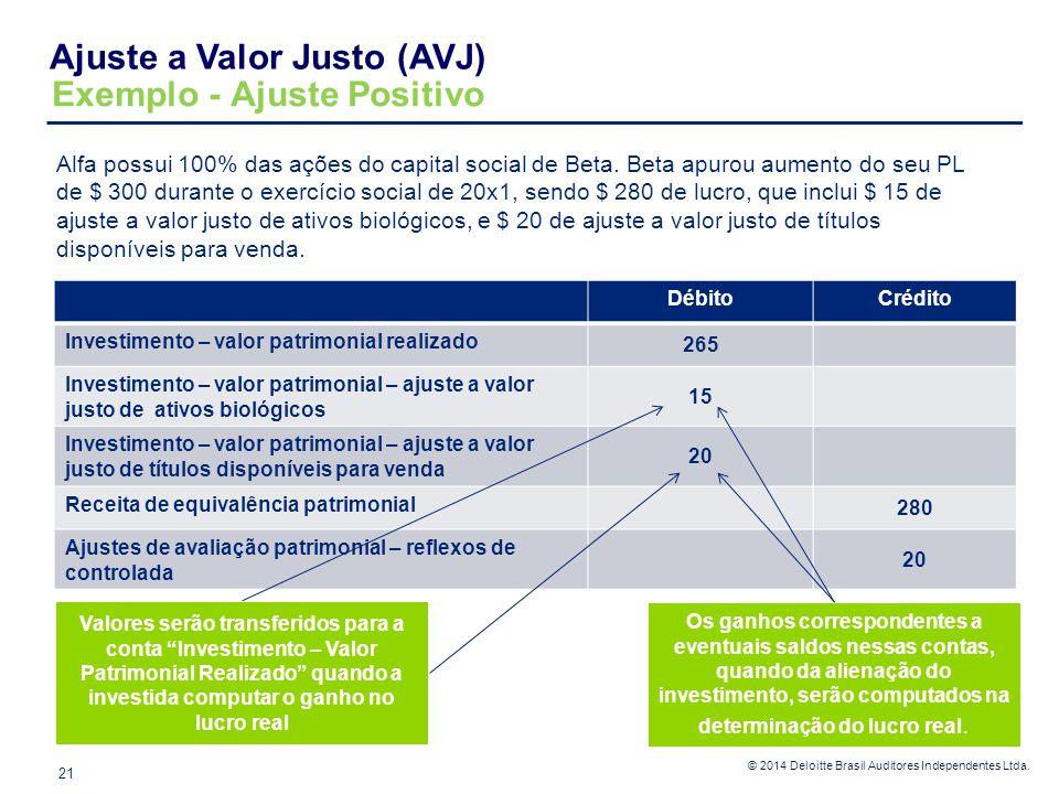 © 2014 Deloitte Brasil Auditores Independentes Ltda. Alfa possui 100% das ações do capital social de Beta. Beta apurou aumento do seu PL de $ 300 dura